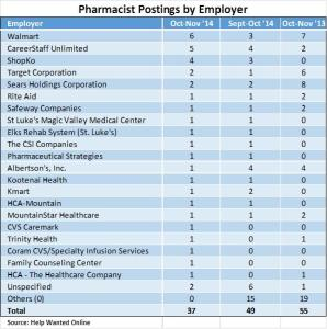Pharmacist postings table