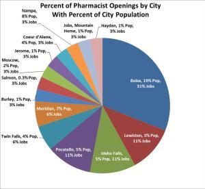Pharmacy pie cahrt