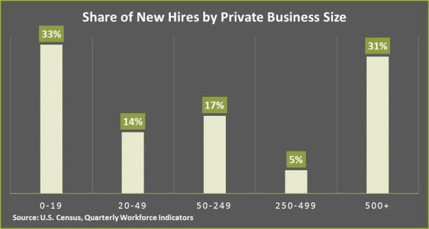 Share of New Hires chart
