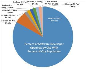 software devops pie chart