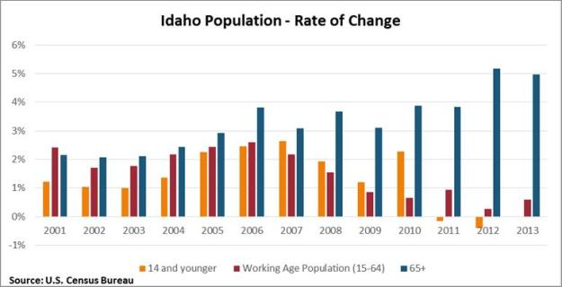 idaho Pop change