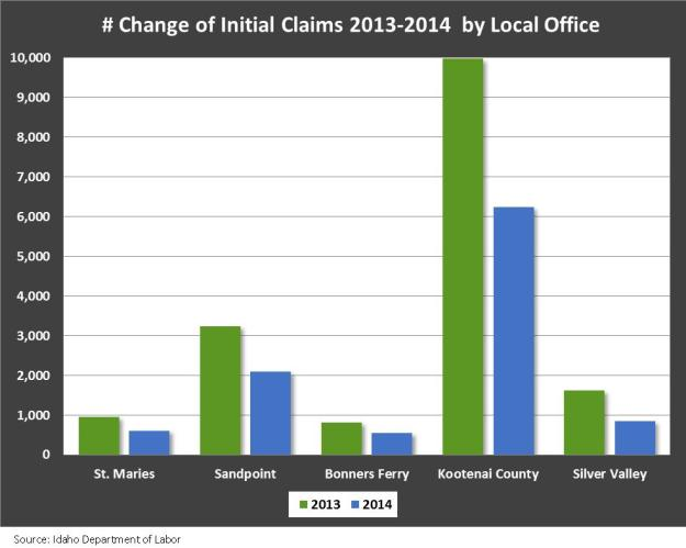 Initan UI benefit claims by LO