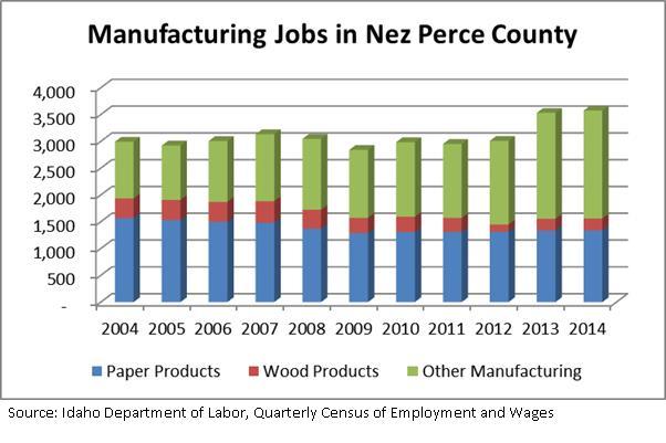 Man jobs in Nez Perce Co