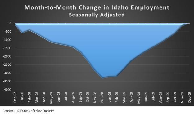 Month-Month change in employment
