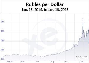 rubles graph