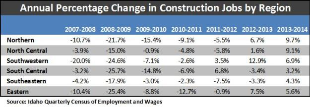 annual percent change