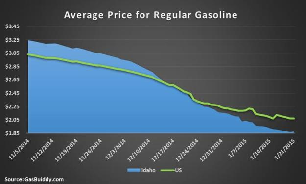 Average Price_Gas