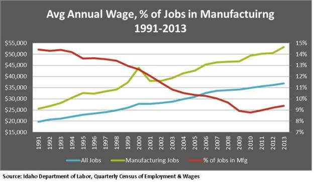 Avg Annual Wage, percent of jobs