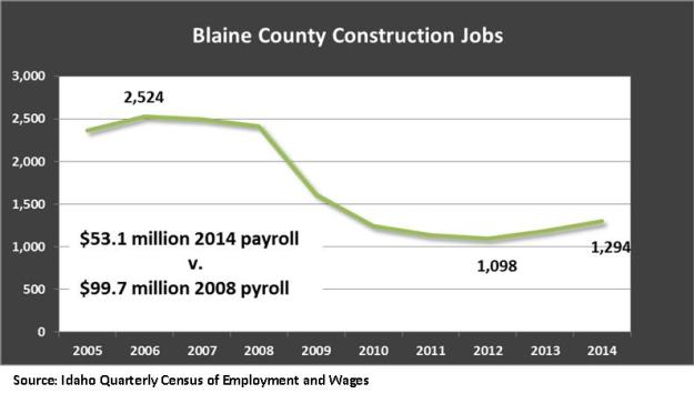 Blaine County construction