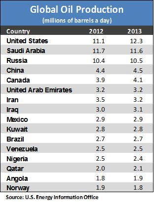 crude oil table