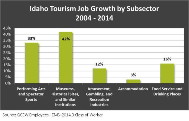 Idaho Tourism Growth 2004-2014