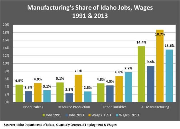 Man Shre of Idaho Jobs and Wages