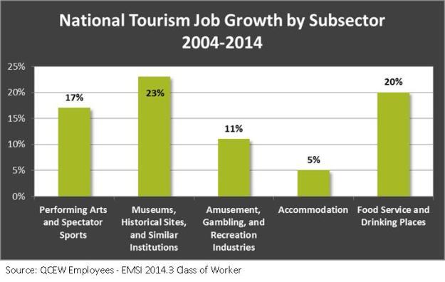 national Tourism Job Growth