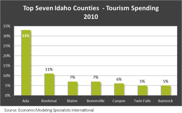 Top Seven Idaho Counties