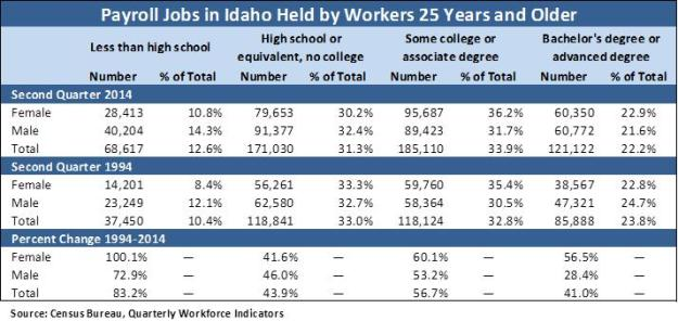 Payroll Jobs 25 and Older table