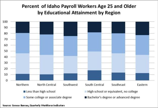 Percent of Idaho Payroll Workers by Region