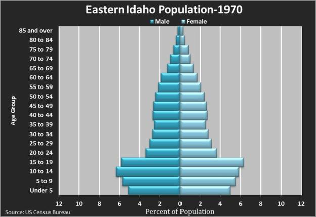 Eastern Idaho Pop 1970