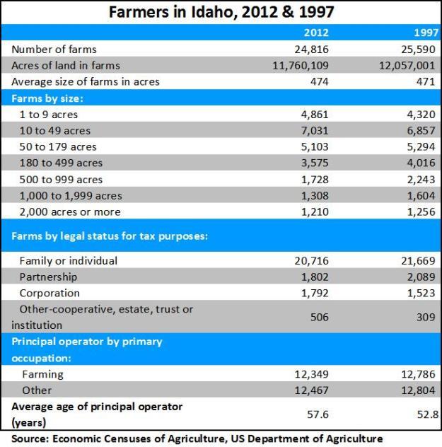 farmers in Idaho