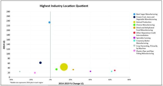 Location Quotient_Industry