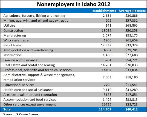 non employers 2012
