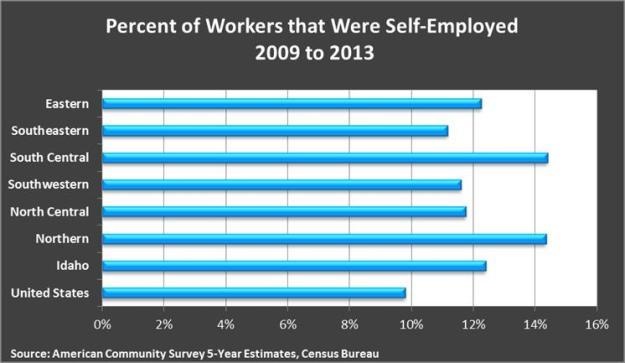 Percent self employed 2009-2013