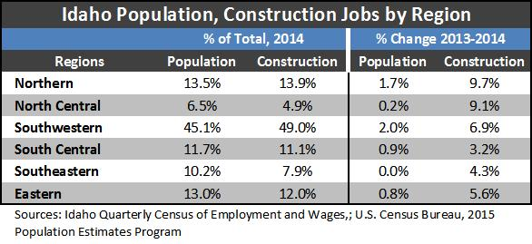 pop_construction by region
