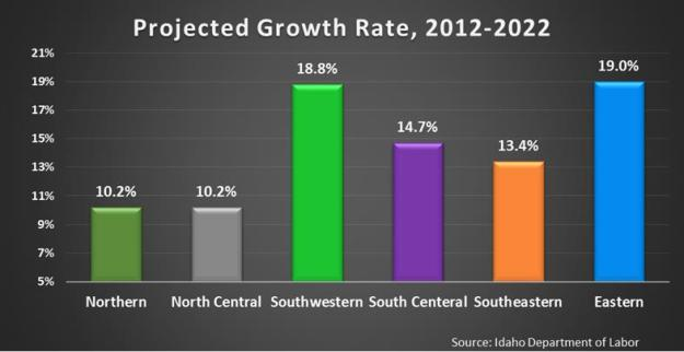 projected growth chart