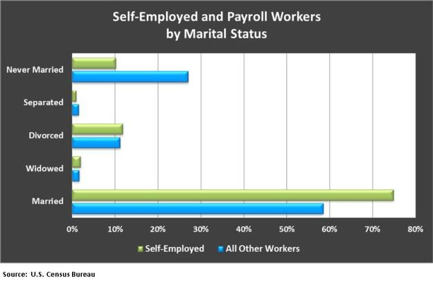 Se and payroll workers by marital status