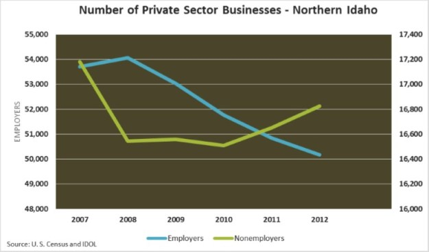 Private Sector Businesses