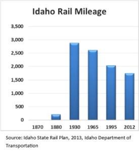 Idaho Rail Mileage