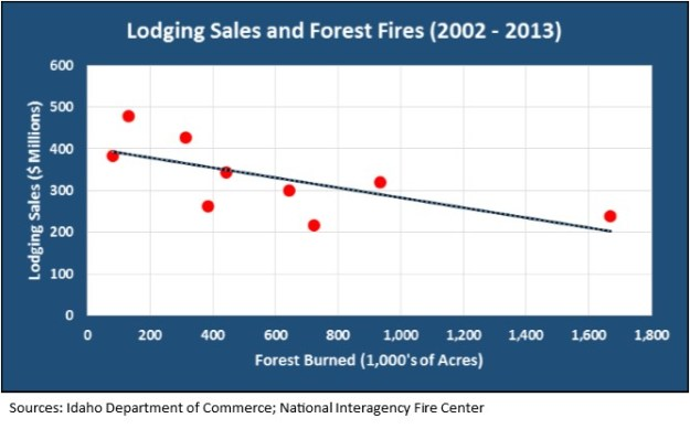 lodging sales_fires chart