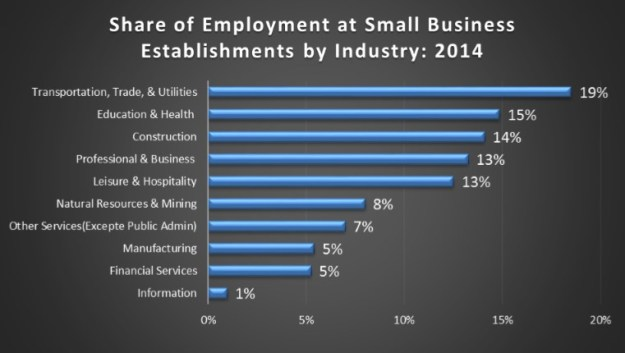 small business graph 4