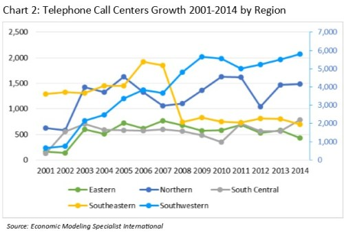 Chart 2_call centers