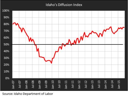 diffusion index direct copy
