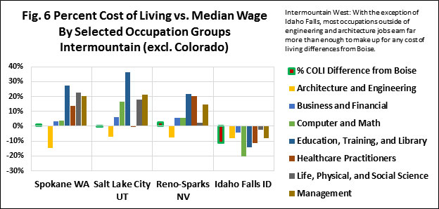 COL-v-Wage-Intermountain