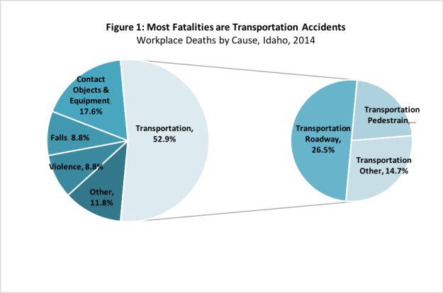 transportation accidents