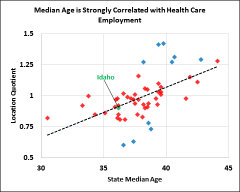 Median-age-and-healthcare