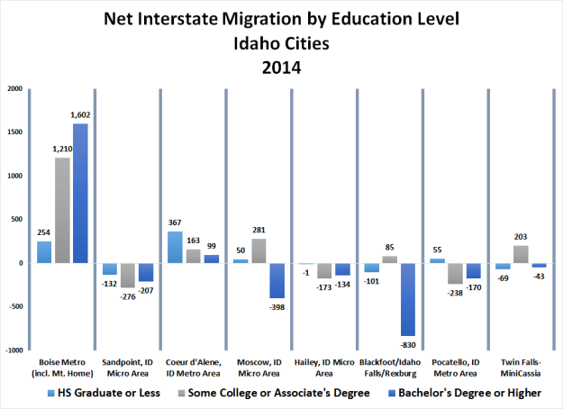 4-Net-Interstate-Migration-by-Ed-level