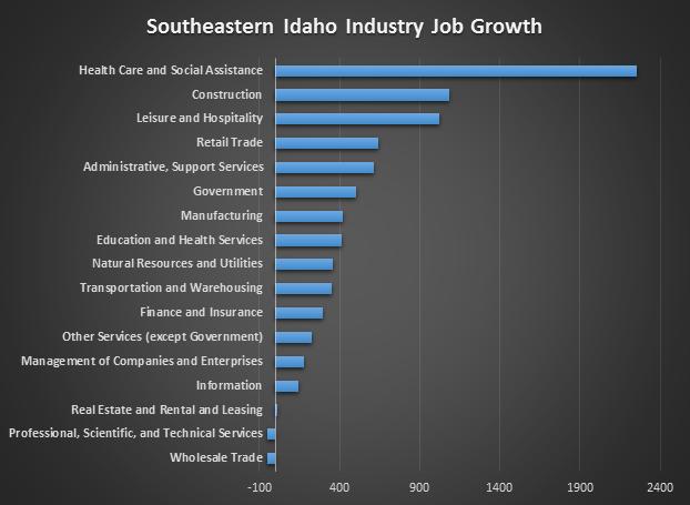 chart-4---SE-Idaho-industry-growth