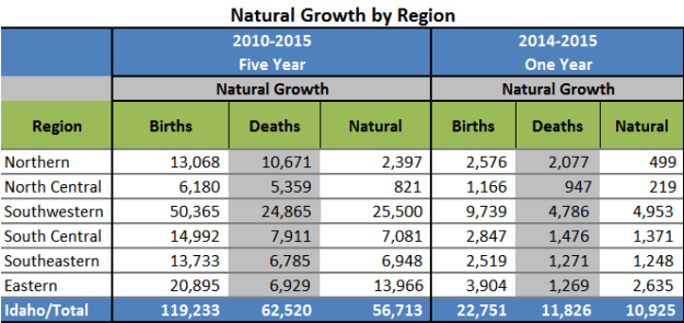 Natural-Growth-by-Region