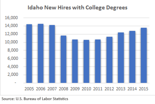 new-hire_college-degrees