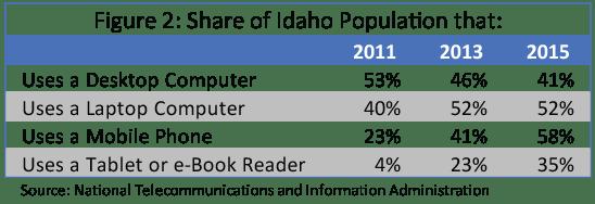 Demographics Contribute to Idaho's Digital Divide   idaho@work