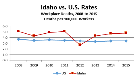 2017 05 11 Workplace Death Rate Is Higher Among Latinos  >> 36 Workplace Deaths Recorded In Idaho In 2015 Idaho Work