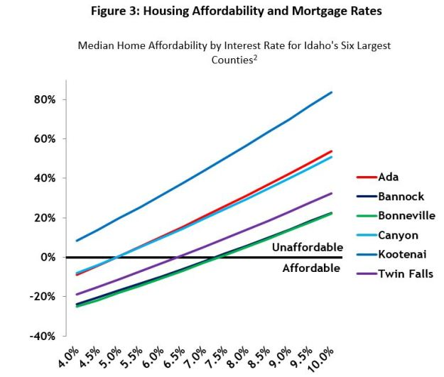 chart of housing affordability