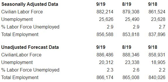 chart listing september idaho unemployment figures