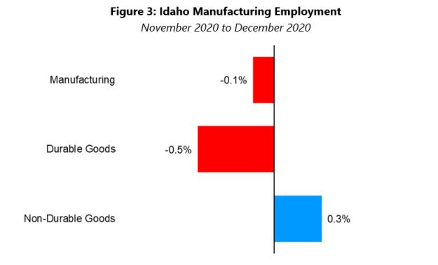Manufacturing Employment chart