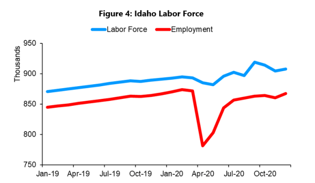Idaho Labor Force chart
