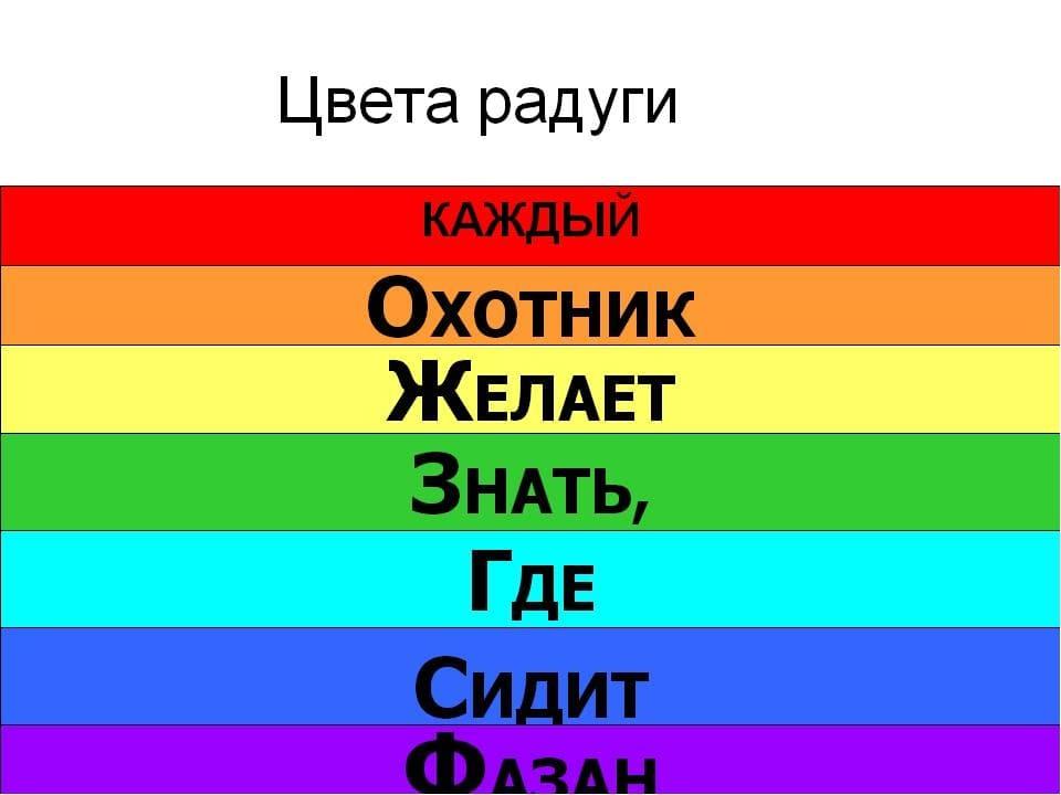 Цвета радуги по порядку для детей фото