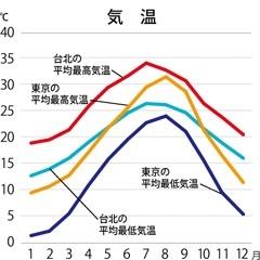 台湾の気温