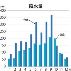 台湾の降水量
